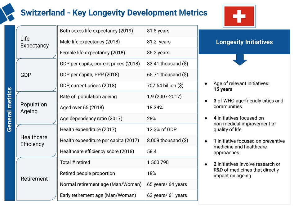 Longevity Swiss Foundation  (5).png