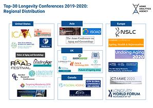 Longevity Conferences Infographic and Ex