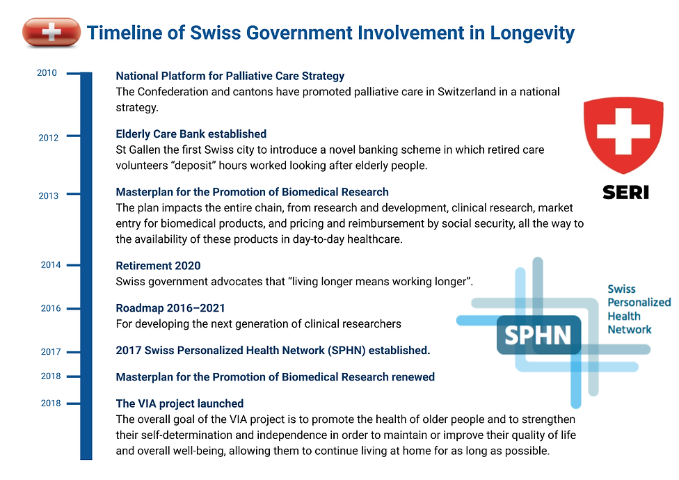 Longevity Swiss Foundation (11).png