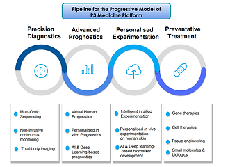 Pipelone for the Progressive Model of P3 Medicine Platform