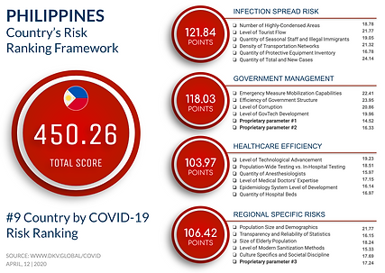 Philippines Risk Profile.png