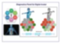 Diagnostics Panel for Digital Avatar