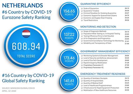 Netherlands Profille.png