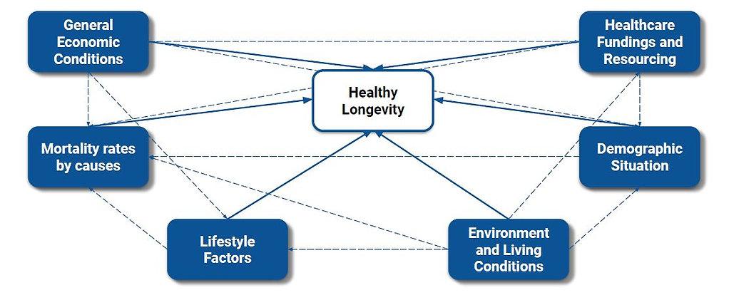 62 Healthy Longevity Determining Factors