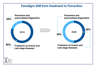 Paradigm Shift from Treatment to Prevention