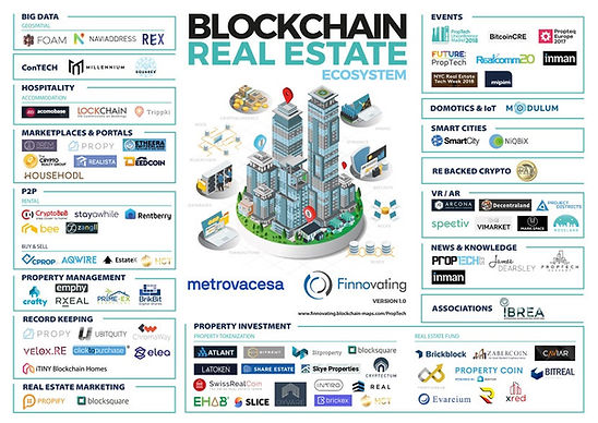 blockchain_real_estate_metrovacesa_finno