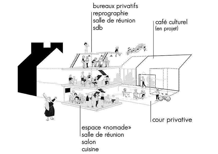 Schéma présentant les divers espaces de La maison du bourg. Bureaux, coworking et espaces partagés à Plonéour-lanvern (proche Pont l'abbé et Quimper).