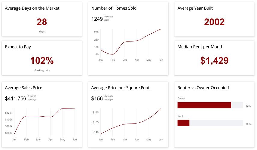 Rockwall County Housing Trends, Kim Woodul Realtor, Ebby Halliday, Ebby, Rockwall Real Estate, Heath Real Estate, North Texas Realtor