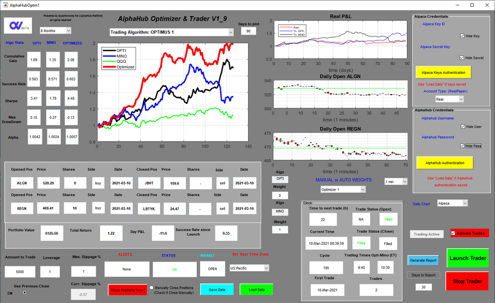 The Automated Trader