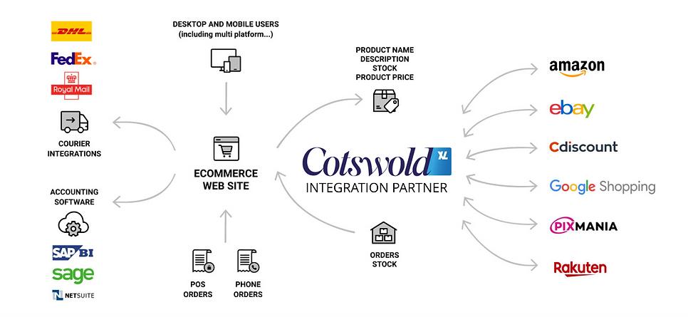 CotswoldXL Integration Partner.png