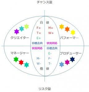カラーパワーバランス分類図-分類入-288x300.jpg