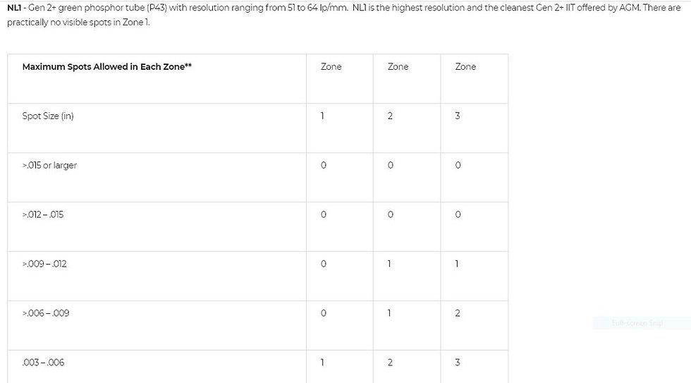 Levels of NV IIT - NL1.JPG