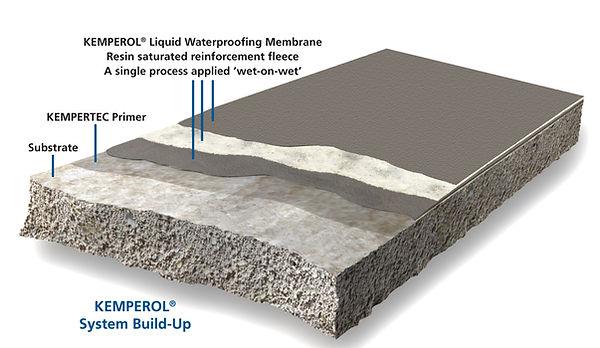 Kemperol-Membrane-System-Buildup-1200x69