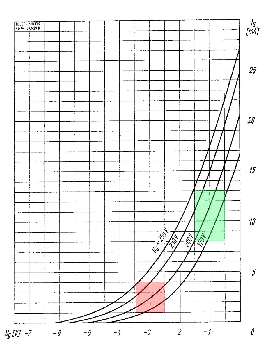 Characteristic curve of the EC92