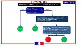 Publication du Décret relatif à l'activité partielle au JO du 26 mars 2020
