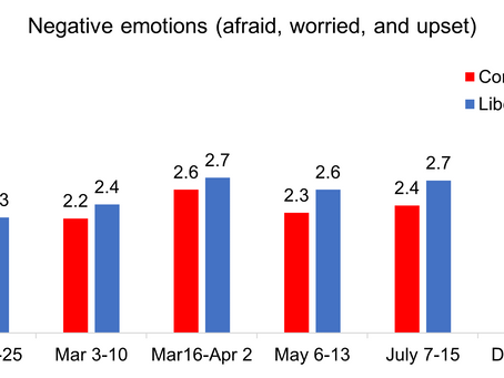 Political ideology predicted differences in responses to COVID-19 over time (part 1 of 3)