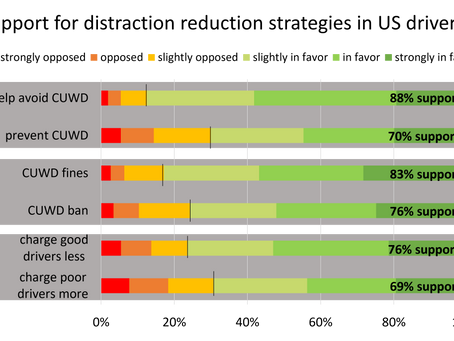 US Drivers support cellphone restrictions. But support them more when framed as less restrictive.