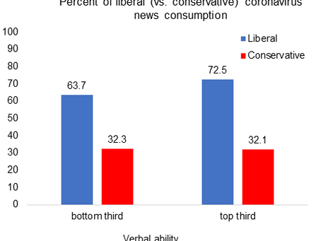 Those with higher cognitive ability are more polarized in how they consume/interpret media(part 3/3)