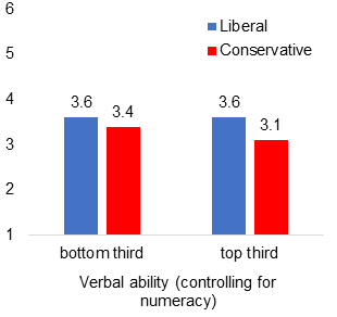 Political polarization in COVID responses greater for people higher in cognitive ability (Part 2/3)