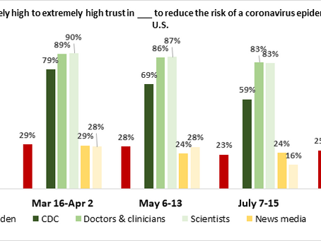 Trust in doctors & clinicians and scientists was high and remained high throughout 2020