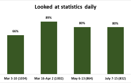 Negative emotions and risk perceptions peaked the same month that looking at statistics also peaked