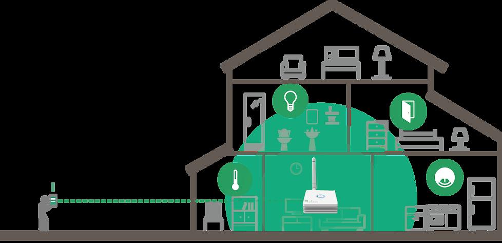 居家安全防護組安裝情境圖