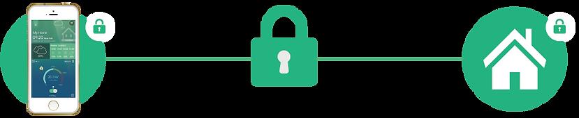 Sigma CASA加密安全
