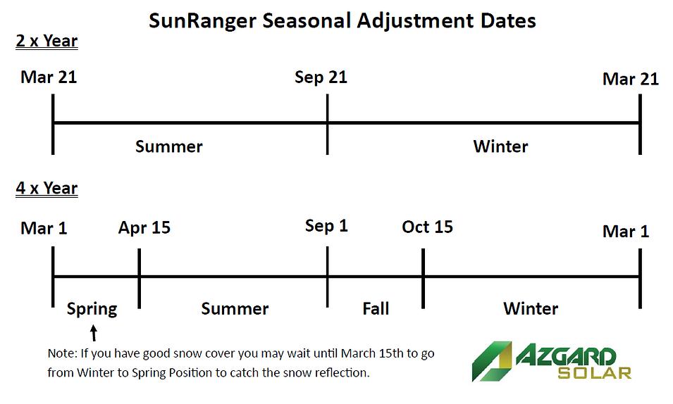 Azgard Solar SunRanger Seasonal Adjustme