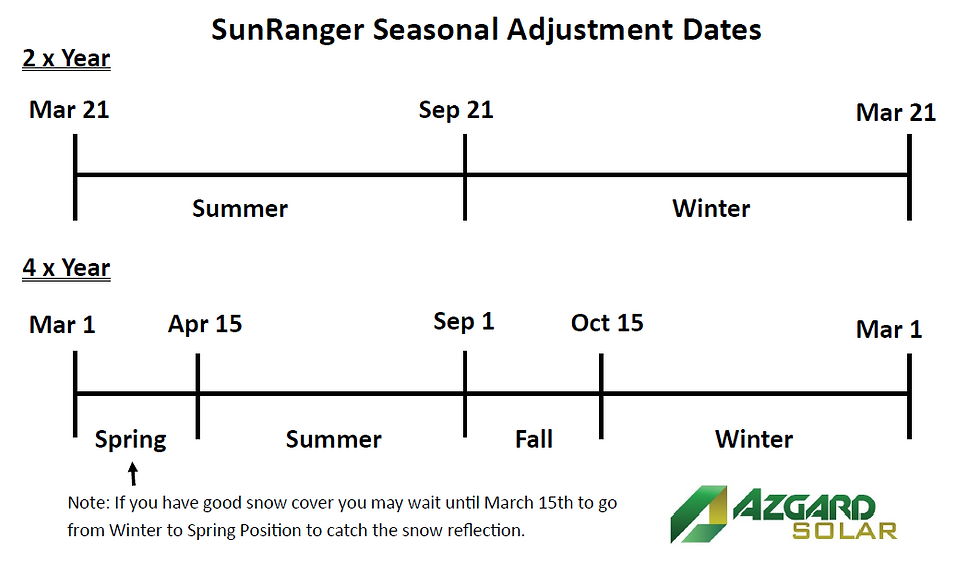 Azgard Solar SunRanger Seasonal Adjustme