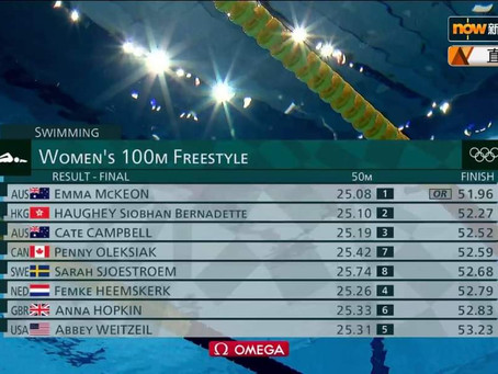 恭喜何詩蓓2020東奧100自由泳再摘銀牌,再破亞洲紀錄!
