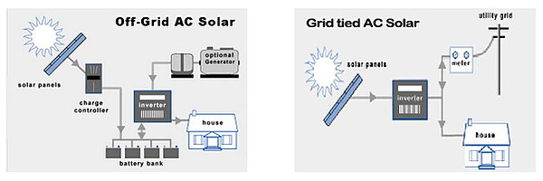 an in depth look at the solar system An in-depth look at:  that after the required system update time has passed 17 fha [s office of single family housing training module contract analysis.