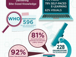 MicroLearning: Delivering Bite-Sized Knowledge