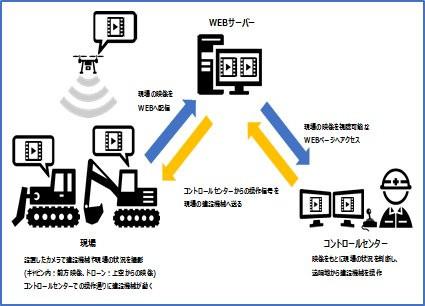 伊藤忠TC建機株式会社との遠隔・自動化技術の開発業務委託契約締結について