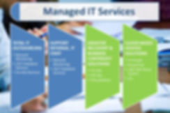 Managed IT Services | network monitoring | helpdesk | server workstation support | support internal IT staff | virtualization | SAN | WAN | cloud hosting | exchange | voip | SIP | Kerio | sage | iris | desktop |
