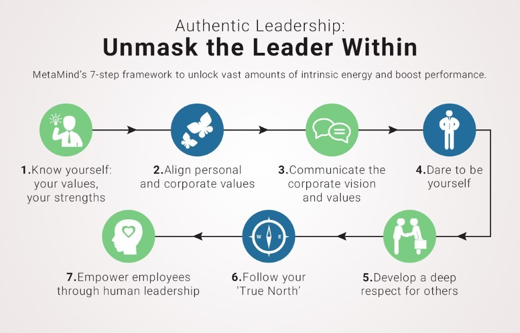 seven components of authentic leadership