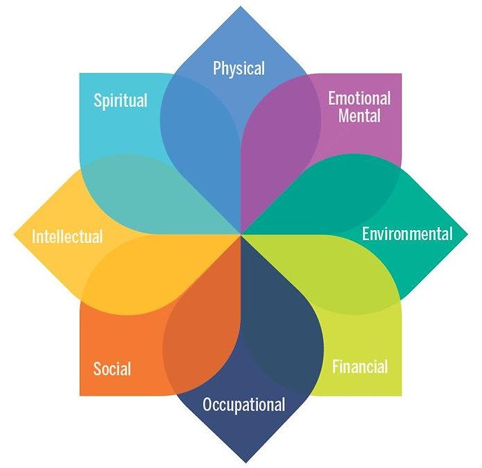 well-being spiral.jpg