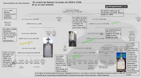 Les Damour: une famille lissiloise de 1836 à1936