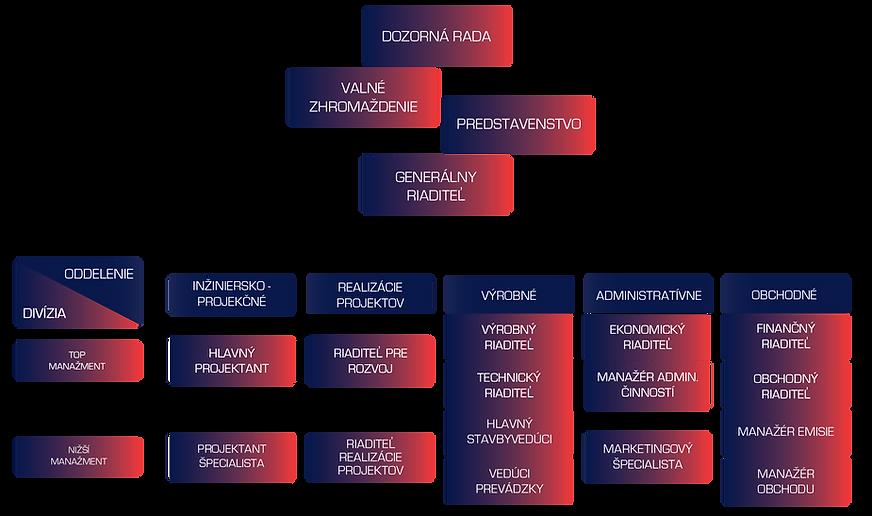 firemná-štruktúra.png