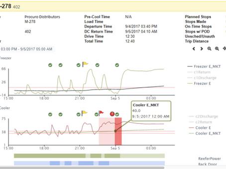 Procuro Continuous Temperature Monitoring