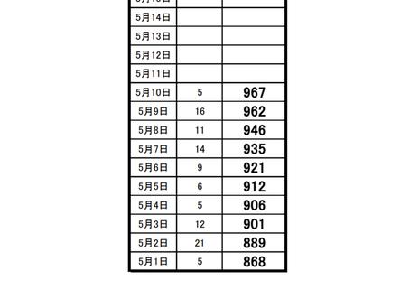 埼玉県のコロナ情報