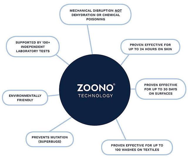Zoono technology