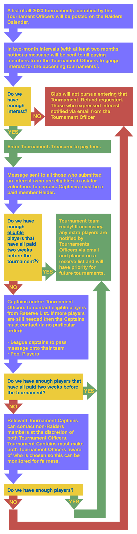Tournament Flow Chart.png