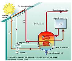 Panneaux solaires pour eau chaude , plombier ,  pompe a chaleur , boiler