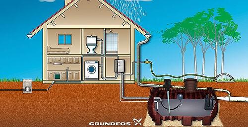 Eau de pluie , système d'eau de pluie , eau de pluie pour wc , eau de pluie wc  , eau de pluie machine a laver