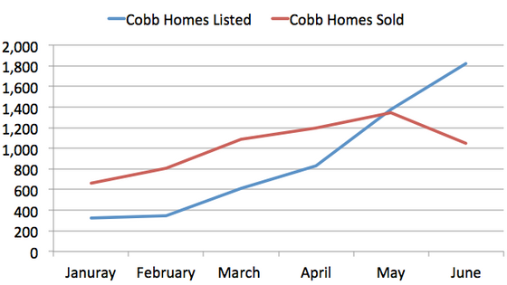 Sellers in Cobb are plenty while buyers are few