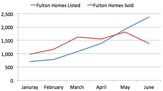 Sellers in Fulton are plenty while buyers are few