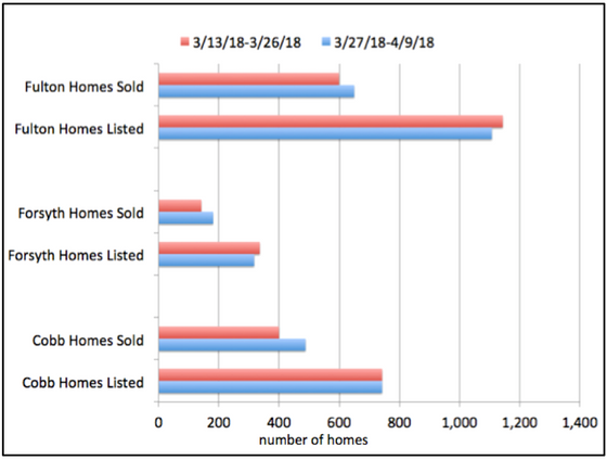 March to April Market Activity 2018