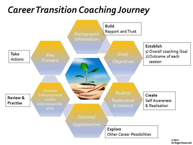 Presentation_ Coaching Karen Lur 2018Oct