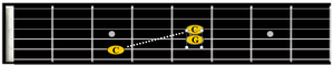 Notes in C power chord showing octave pattern