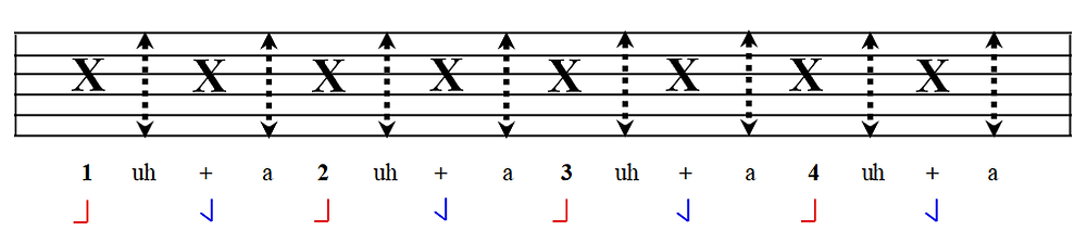Clapping semiquavers (16ths) with count and foot tap